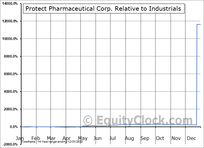PRTT Relative to the Sector