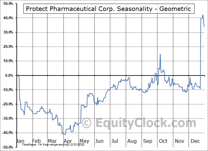Protect Pharmaceutical Corp. (OTCMKT:PRTT) Seasonality