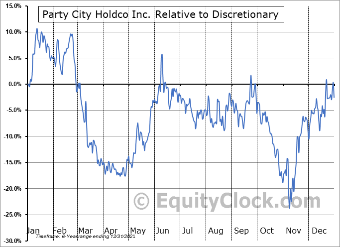PRTY Relative to the Sector