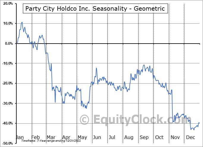 Party City Holdco Inc. (NYSE:PRTY) Seasonality