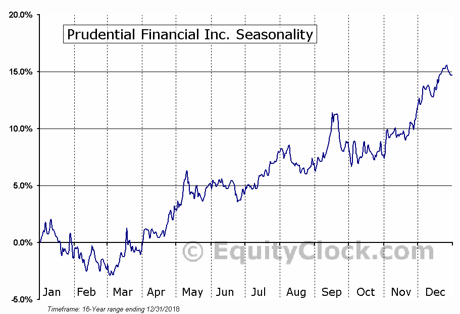 Prudential Financial Inc. (NYSE:PRU) Seasonal Chart