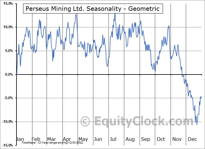Perseus Mining Ltd. (TSE:PRU.TO) Seasonality