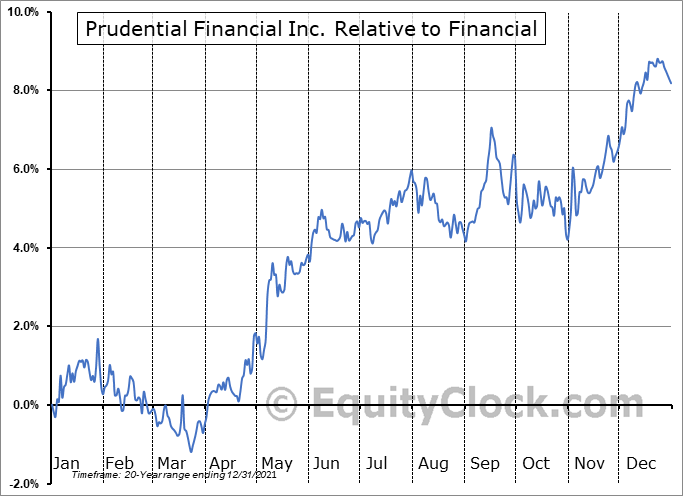 PRU Relative to the Sector