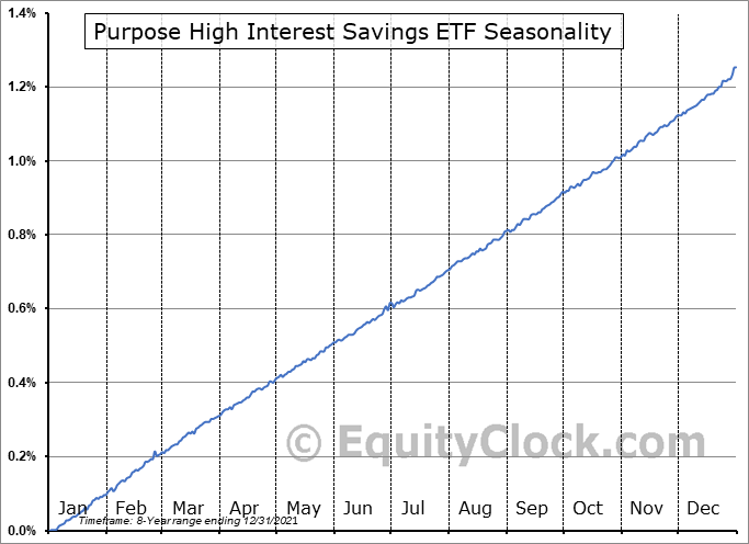 Purpose High Interest Savings ETF (TSE:PSA.TO) Seasonal Chart