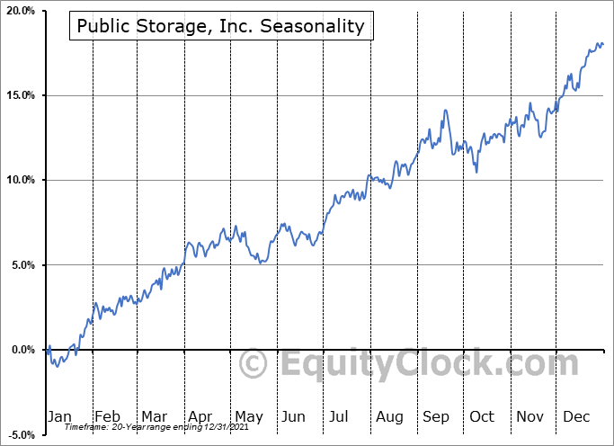 Public Storage Seasonal Chart