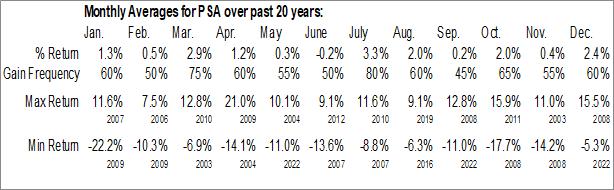 Monthly Seasonal Public Storage, Inc. (NYSE:PSA)