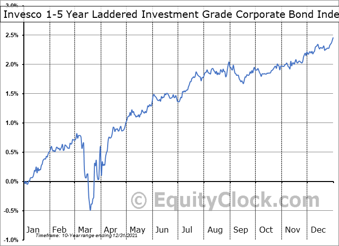 Invesco 1-5 Year Laddered Investment Grade Corporate Bond Index ETF (TSE:PSB.TO) Seasonal Chart
