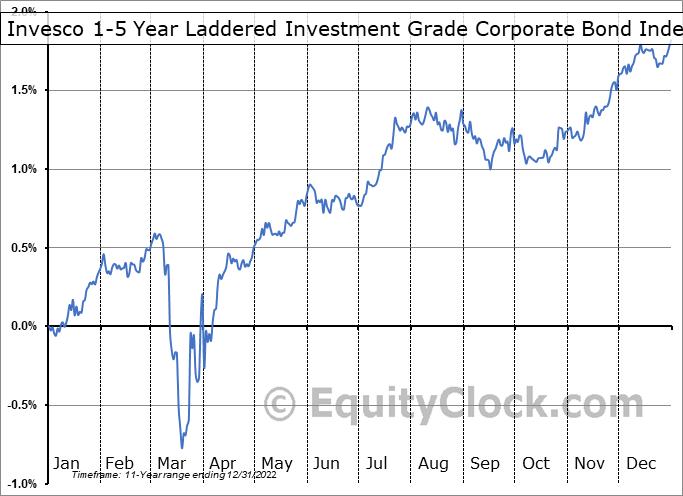 Invesco 1-5 Year Laddered Investment Grade Corporate Bond Index ETF (TSE:PSB.TO) Seasonality