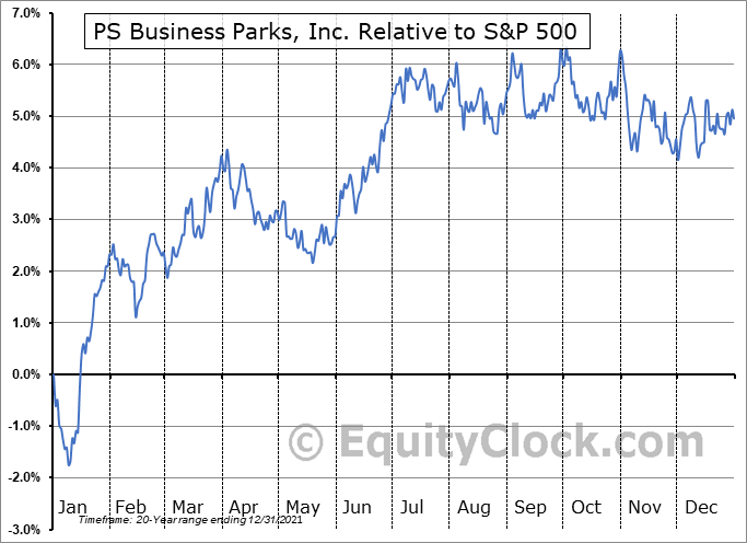PSB Relative to the S&P 500