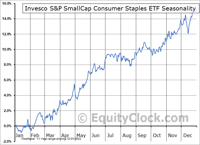 Invesco S&P SmallCap Consumer Staples ETF (NASD:PSCC) Seasonal Chart