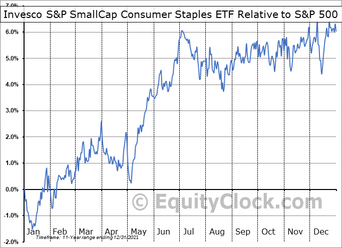 PSCC Relative to the S&P 500