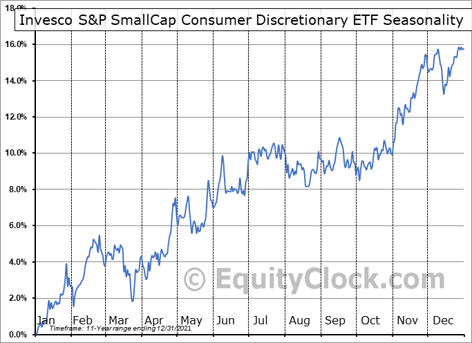 Invesco S&P SmallCap Consumer Discretionary ETF (NASD:PSCD) Seasonal Chart