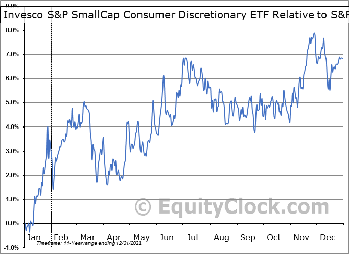 PSCD Relative to the S&P 500