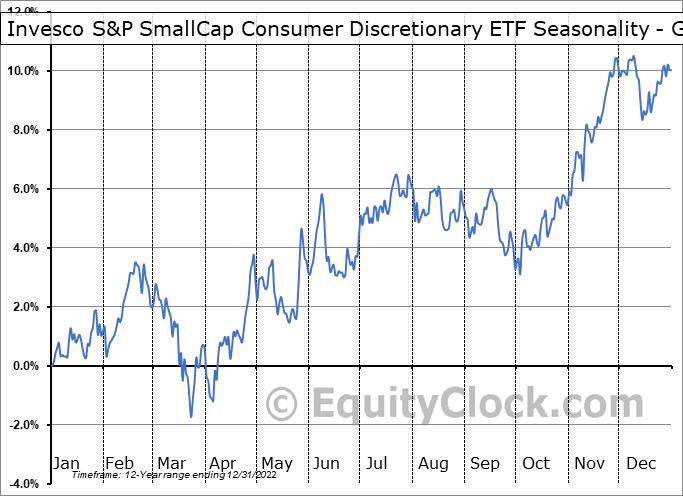 Invesco S&P SmallCap Consumer Discretionary ETF (NASD:PSCD) Seasonality