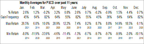Monthly Seasonal Invesco S&P SmallCap Consumer Discretionary ETF (NASD:PSCD)