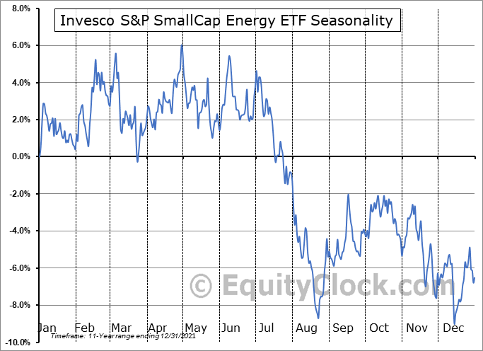 Invesco S&P SmallCap Energy ETF (NASD:PSCE) Seasonal Chart
