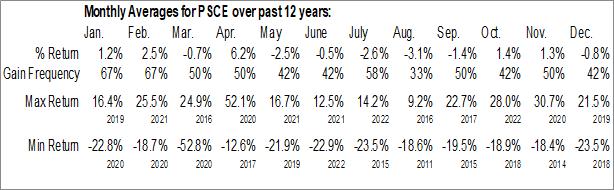Monthly Seasonal Invesco S&P SmallCap Energy ETF (NASD:PSCE)