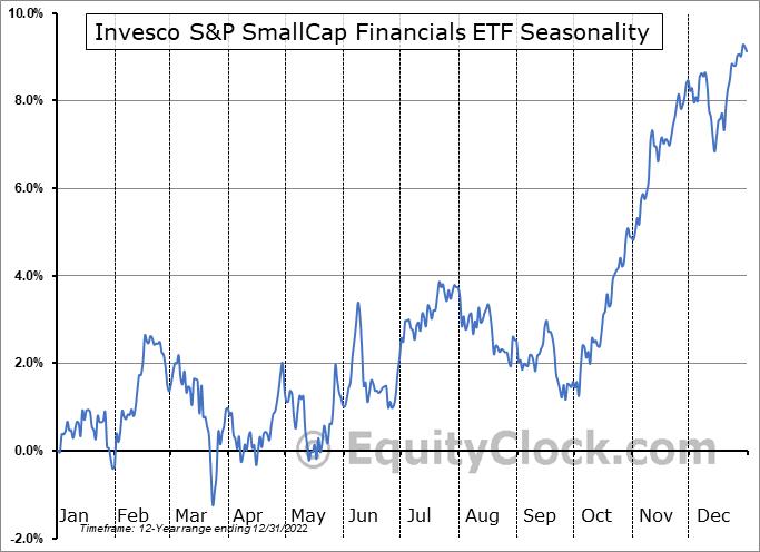 Invesco S&P SmallCap Financials ETF (NASD:PSCF) Seasonal Chart