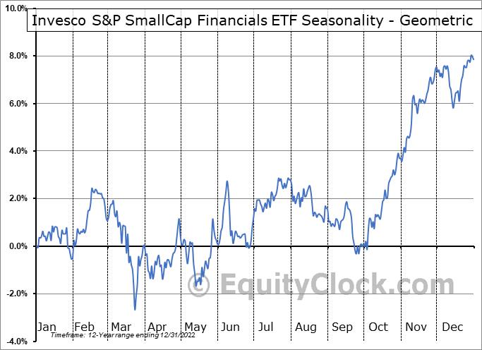 Invesco S&P SmallCap Financials ETF (NASD:PSCF) Seasonality