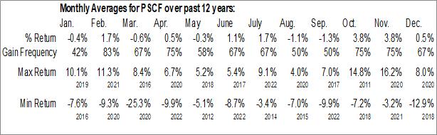 Monthly Seasonal Invesco S&P SmallCap Financials ETF (NASD:PSCF)