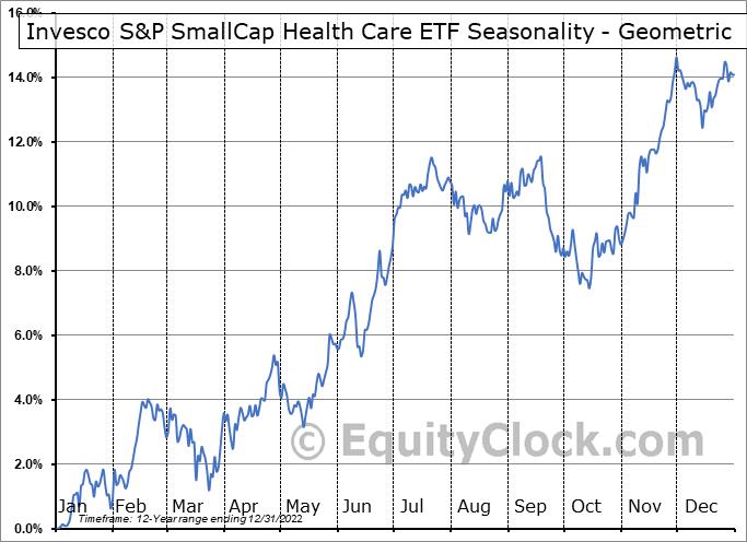 Invesco S&P SmallCap Health Care ETF (NASD:PSCH) Seasonality