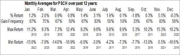 Monthly Seasonal Invesco S&P SmallCap Health Care ETF (NASD:PSCH)