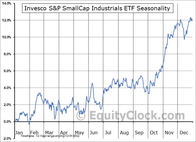 Invesco S&P SmallCap Industrials ETF (NASD:PSCI) Seasonal Chart