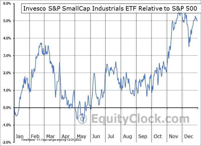 PSCI Relative to the S&P 500