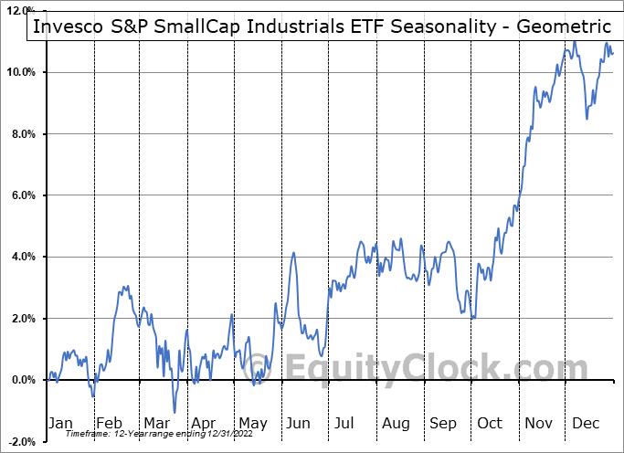 Invesco S&P SmallCap Industrials ETF (NASD:PSCI) Seasonality