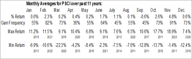 Monthly Seasonal Invesco S&P SmallCap Industrials ETF (NASD:PSCI)