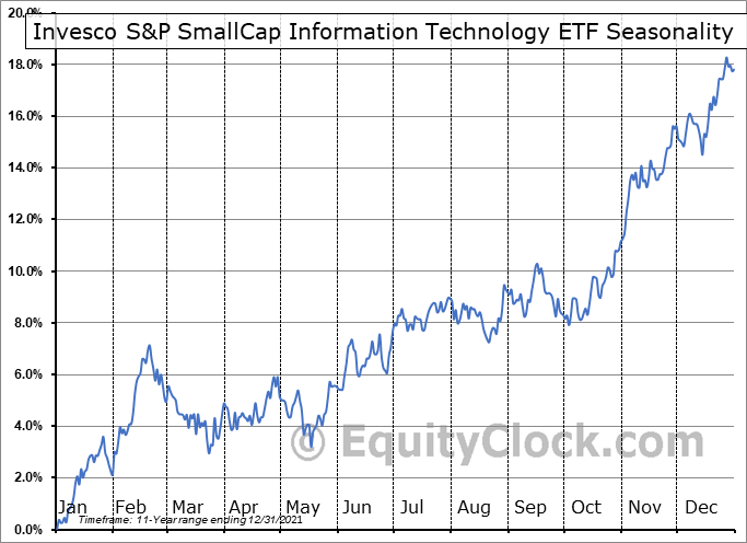 Invesco S&P SmallCap Information Technology ETF (NASD:PSCT) Seasonal Chart