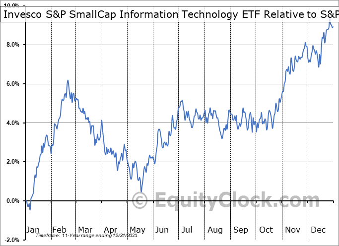 PSCT Relative to the S&P 500