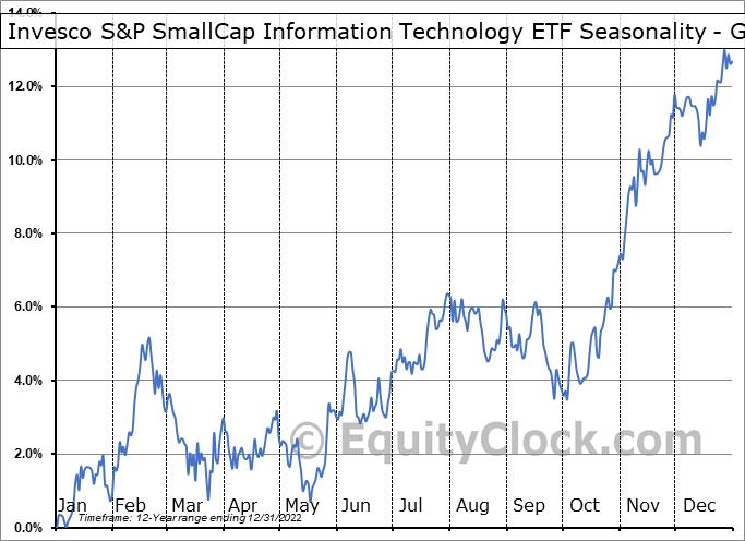 Invesco S&P SmallCap Information Technology ETF (NASD:PSCT) Seasonality