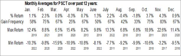 Monthly Seasonal Invesco S&P SmallCap Information Technology ETF (NASD:PSCT)