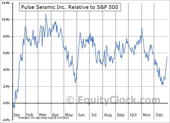 PSD.TO Relative to the S&P 500