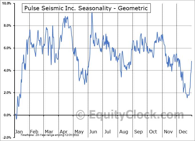 Pulse Seismic Inc. (TSE:PSD.TO) Seasonality