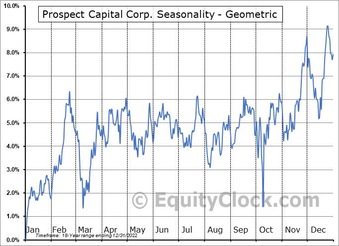 Prospect Capital Corp. (NASD:PSEC) Seasonality