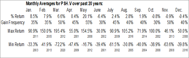 Monthly Seasonal Petroshale Inc. (TSXV:PSH.V)