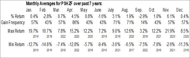 Monthly Seasonal Pershing Square Holdings Ltd. (OTCMKT:PSHZF)