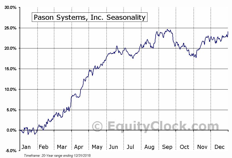 Pason Systems, Inc. (TSE:PSI.TO) Seasonal Chart
