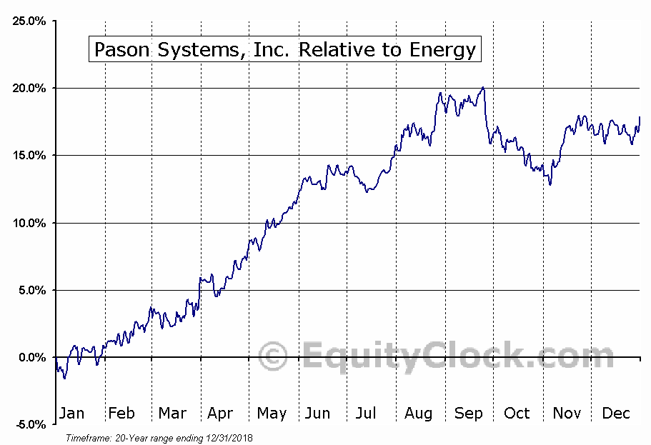 psi systems inc sweepstakes pason systems inc tse psi to seasonal chart equity clock 7415
