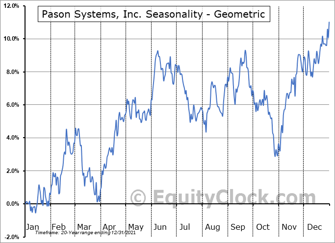 Pason Systems, Inc. (TSE:PSI.TO) Seasonality