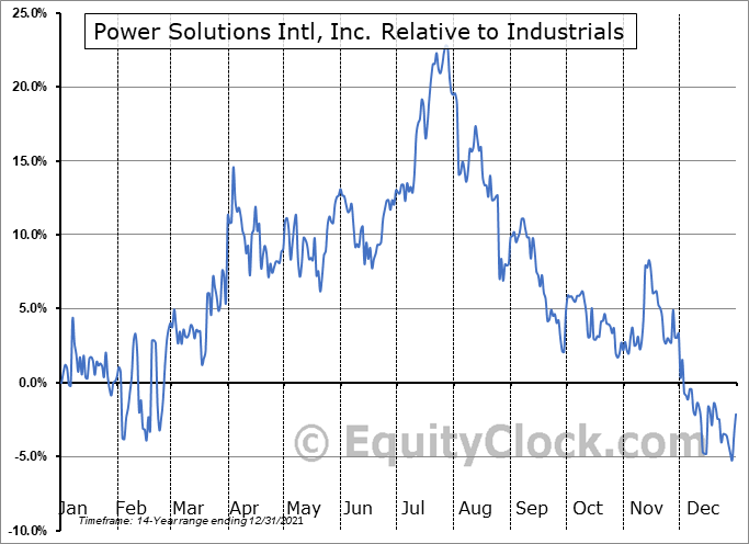 PSIX Relative to the Sector