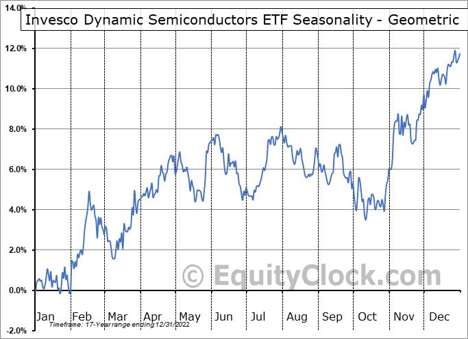 Invesco Dynamic Semiconductors ETF (NYSE:PSI) Seasonality