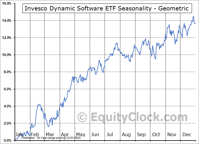 Invesco Dynamic Software ETF (NYSE:PSJ) Seasonality