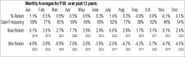 Monthly Seasonal SPDR Wells Fargo Preferred Stock ETF (NYSE:PSK)