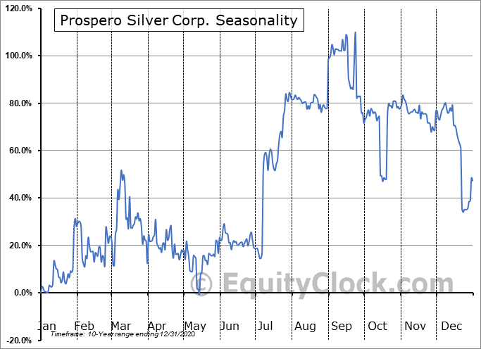 Prospero Silver Corp. (TSXV:PSL.V) Seasonality