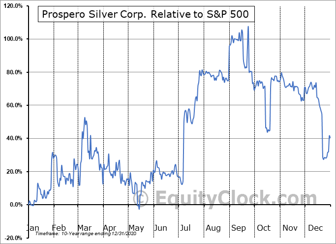 PSL.V Relative to the S&P 500
