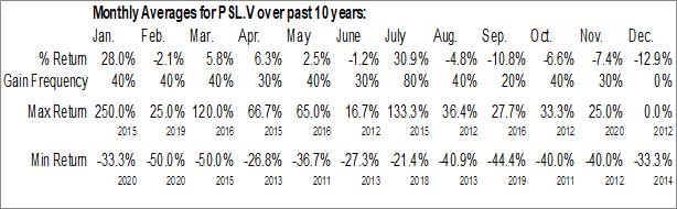Monthly Seasonal Prospero Silver Corp. (TSXV:PSL.V)