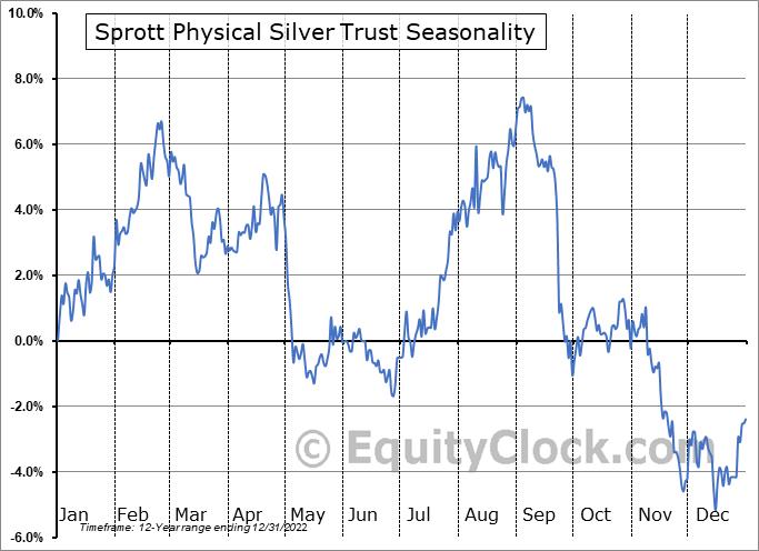 Sprott Physical Silver Trust (TSE:PSLV/U.TO) Seasonal Chart